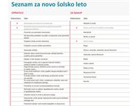 Kontrolni seznam »Nazaj v šolo«