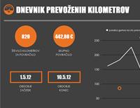 Dnevnik porabe goriva z grafikonom