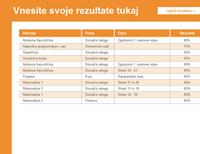 Sledilnik ocen učenca in njegove povprečne ocene