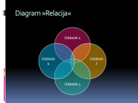 Diagram »Relacija«