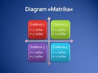 Diagram »Matrika«