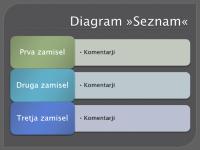 Diagram »Seznam«