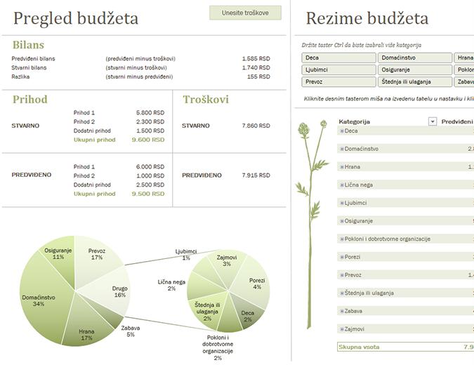 Porodični budžet (mesečni)
