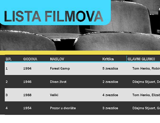 Lista filmova
