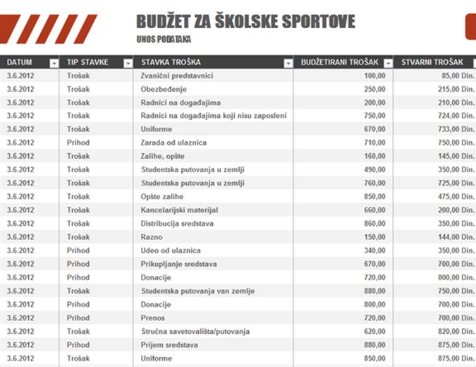Budžet za školske sportove