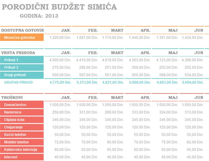 Mesečni porodični budžet