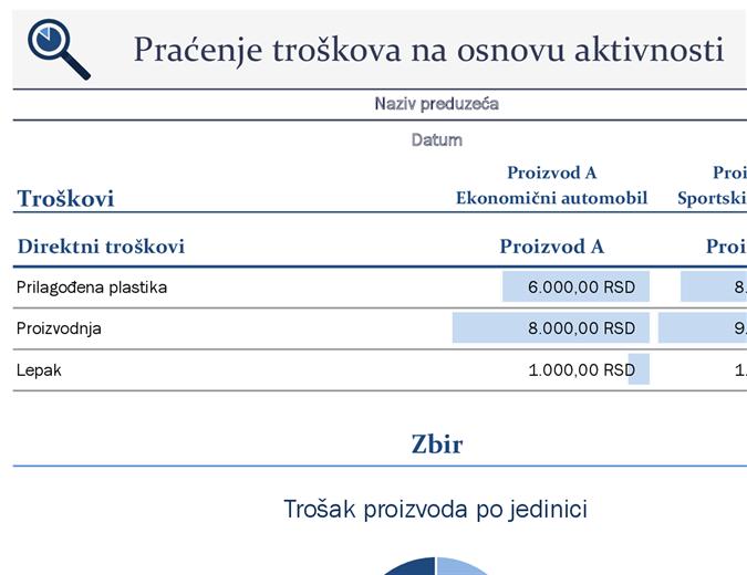 Praćenje troškova na osnovu aktivnosti