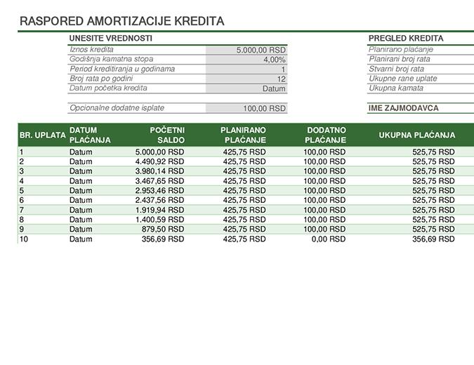 Raspored amortizacije kredita