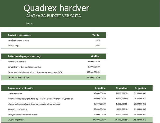 Budžet veb sajta