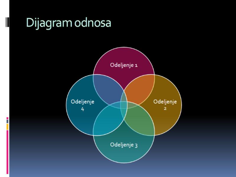 Dijagram odnosa