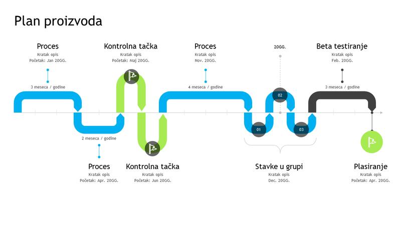 Vremenska osa plana proizvoda