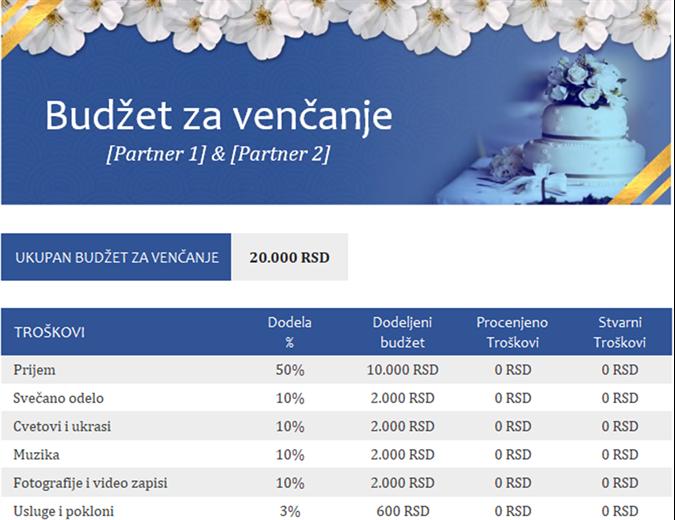 Praćenje budžeta za venčanje