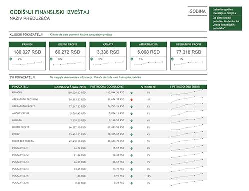 Godišnji finansijski izveštaj