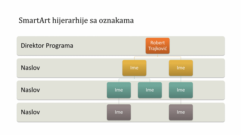 Hijerarhija organizacionog grafikona (široki ekran)