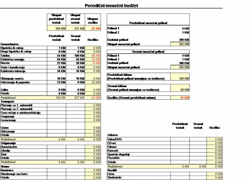 Porodični mesečni budžet