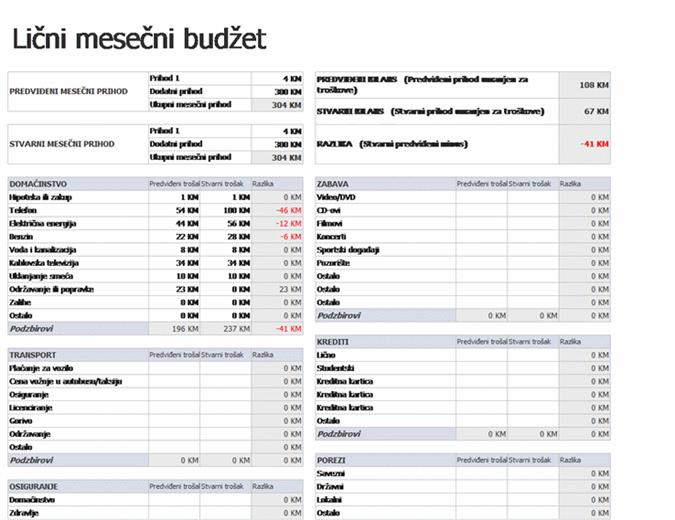 Lični mesečni budžet