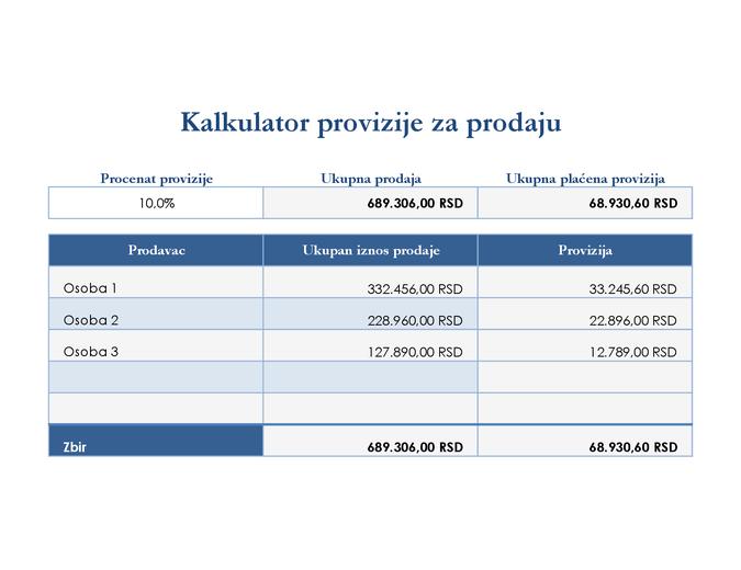 Kalkulator provizije za prodaju