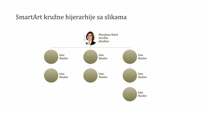 Organizacioni grafikon sa kružnom slikom (široki ekran)