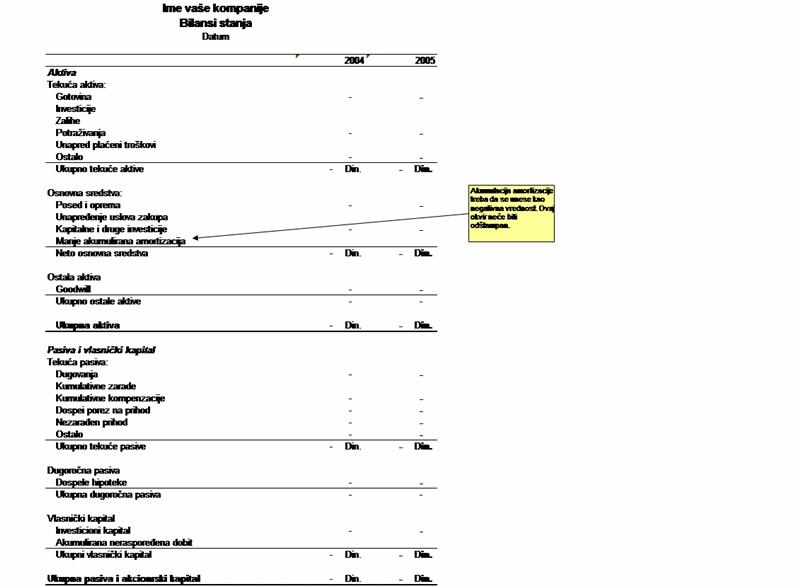 Dvogodišnji bilans stanja sa uputstvima