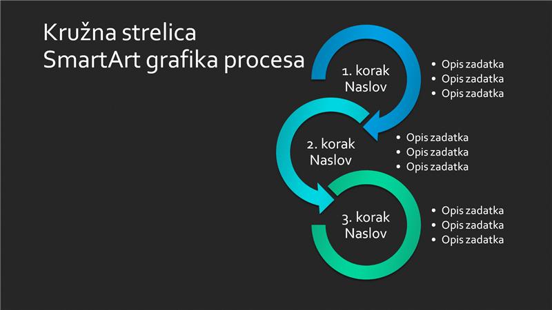 Slajd sa SmartArt grafikom procesa kružne strelice (plavo-zeleno na crnoj pozadini), široki ekran