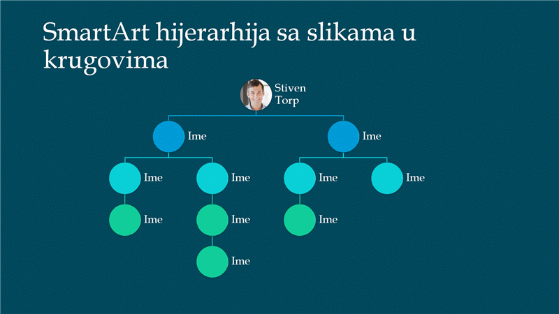 Slajd organizacionog grafikona hijerarhije sa slikama u krugovima (belo na plavom), široki ekran