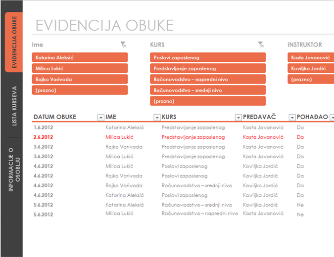 Tabela za praćenje obuke zaposlenih
