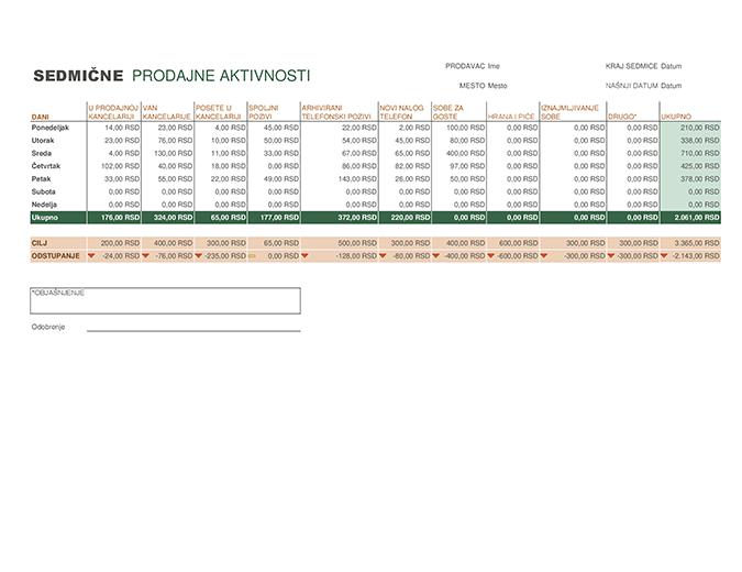 Sedmični izveštaj o prodajnim aktivnostima