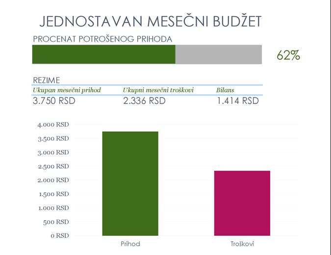 Jednostavan mesečni budžet