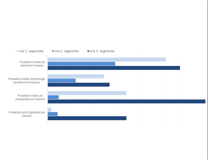 Analiza profitabilnosti klijenata
