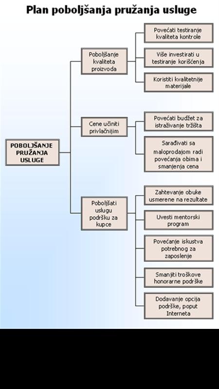 Dijagram u obliku stabla