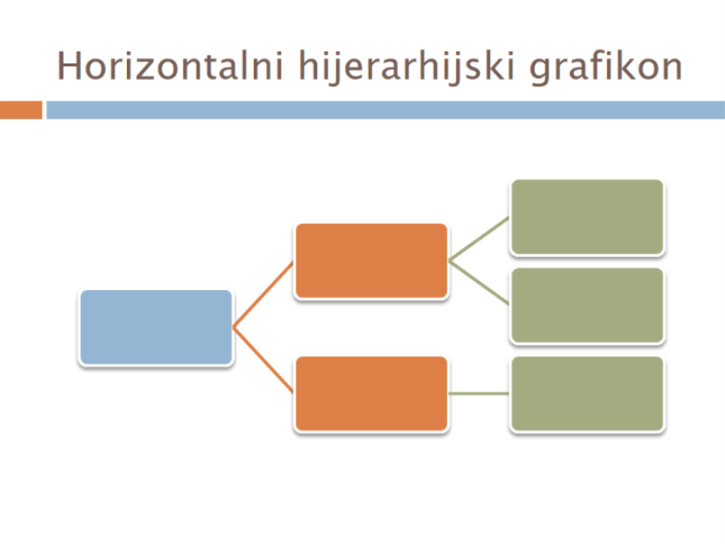 Horizontalni hijerarhijski grafikon