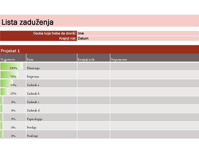 Lista zaduženja za projekte