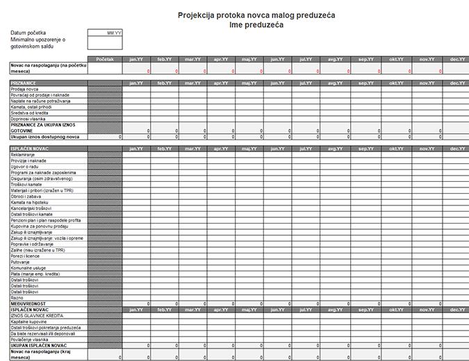 Projekcija protoka novca malog preduzeća