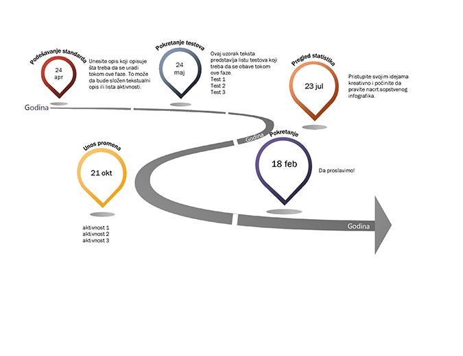 Vremenska osa sa infografikom
