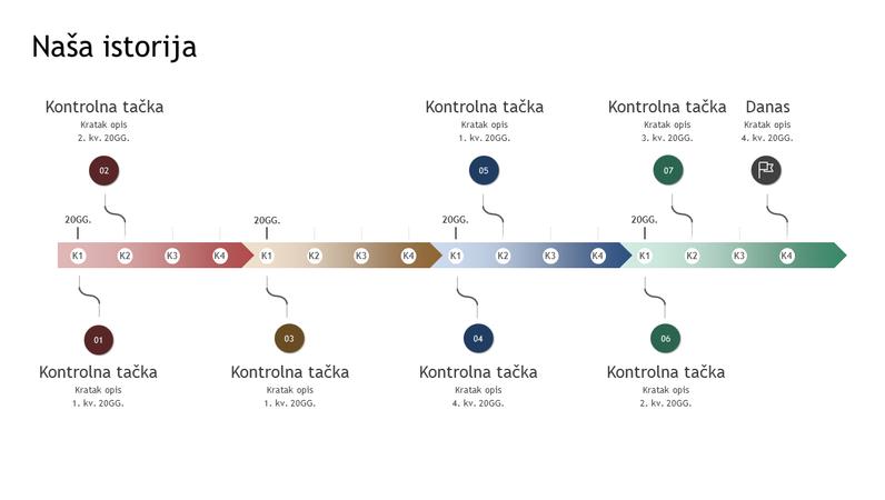 Vremenska osa kontrolne tačke i istorije