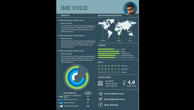 Međunarodna biografija u vidu infografika