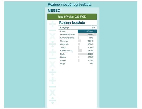Kalkulator mesečnog budžeta