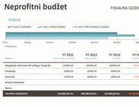 Neprofitni budžet zajedno sa dobrovoljnim prilozima