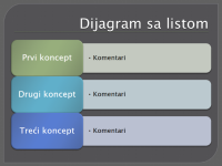Dijagram sa listom