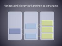 Horizontalni hijerarhijski grafikon sa oznakama