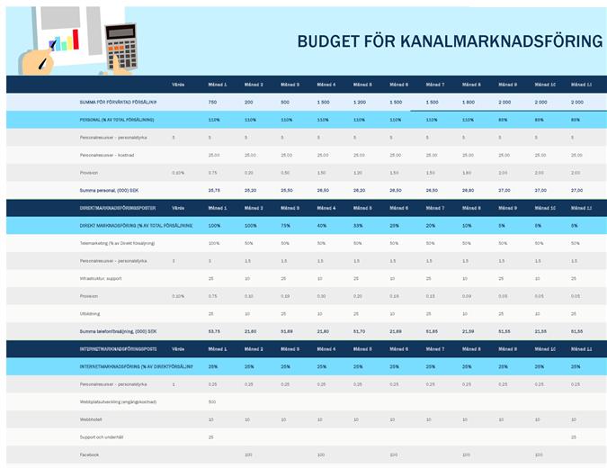 Budget för kanalmarknadsföring