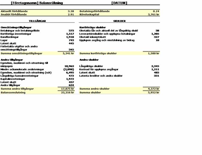 Balansräkning med nyckeltal och rörelsekapital