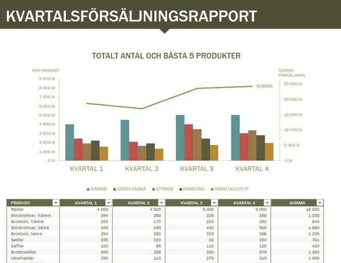 Kvartalsförsäljningsrapport