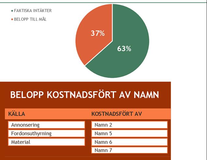 Budget för insamlingsevenemang