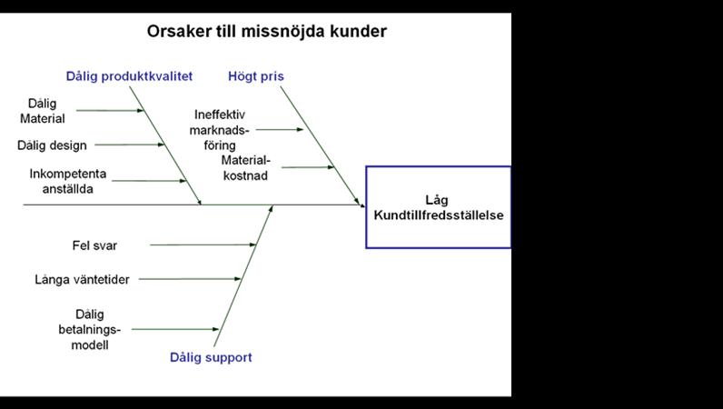 Orsaksanalysdiagram (fiskbensdiagram)