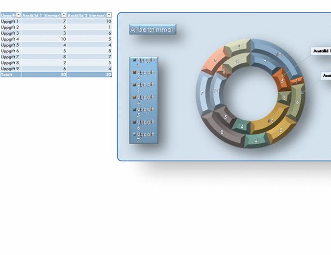 Ringdiagram för 2000-talet