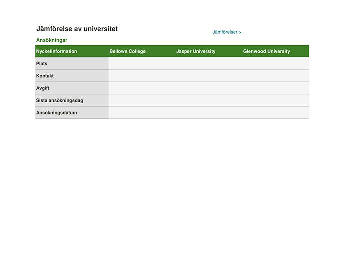 Spårare för jämförelsetabeller för universitet