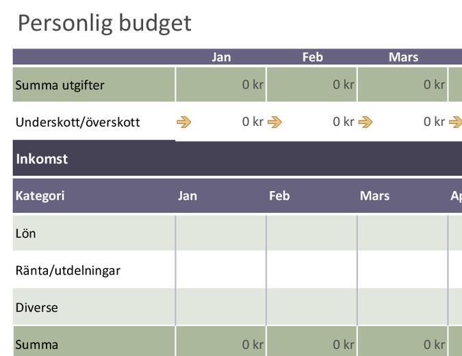 Grundläggande personlig budget