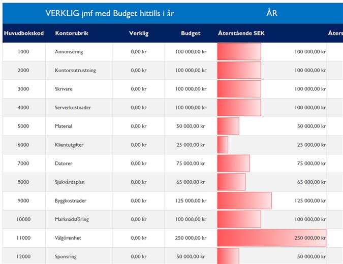 Huvudbok med budgetjämförelse