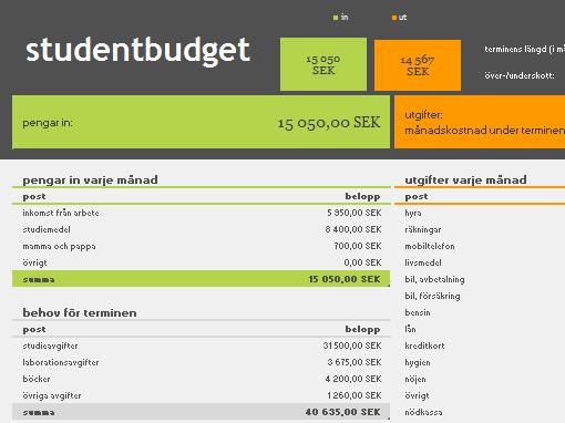 Studentbudget